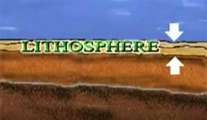Lithosphere Definition for Kids | HRFnd