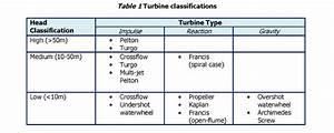 Types Of Turbines - Greenbug Energy