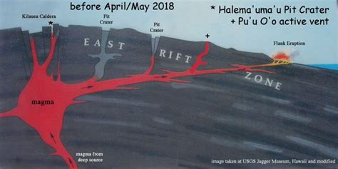 Diagram Of A Hawaiian Volcano by Hawaii Volcanoes National Park And Usgs United States