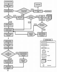 Part 1 Of 2  Flow Chart Of The Medication Administration