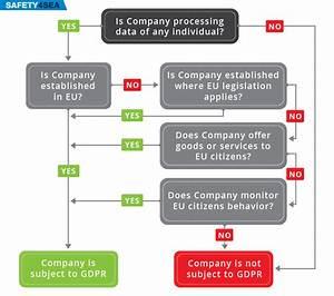 Cyber Security In The Eu Gdpr Framework