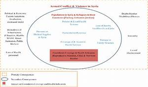 Reproductive  Maternal  Neonatal And Child Health In