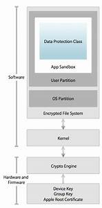 Apple Offers Ios Security Guide To It Pros  U2013 The Mac Observer