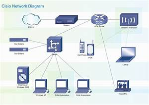 Lan Diagram Software