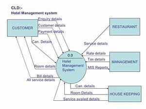 Dfd For Trading House Automation System   Ejizajif Web Fc2 Com