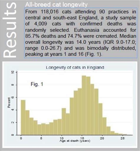longevity   death  pet cats  skeptvet