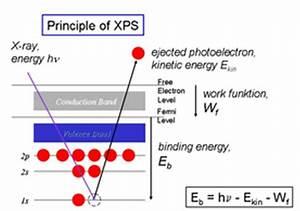 9 The Working Principles Of Xps