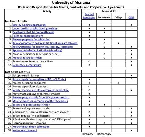 responsibilities   principal investigator research