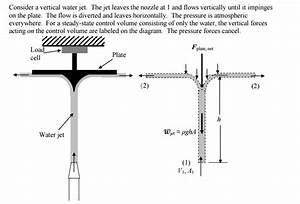 Solved  Text  Consider A Vertical Water Jet  The Jet Leave