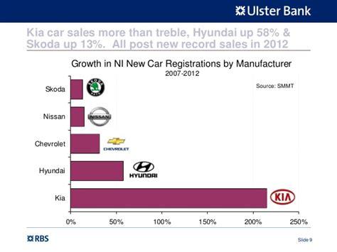Northern Ireland New Car Registrations