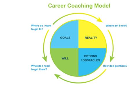 How To Make Coaching A Career by February 2012 Asian Model