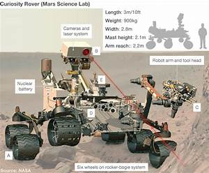 Nasa's Curiosity rover successfully lands on Mars - BBC News