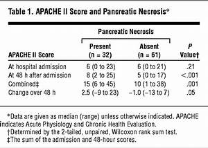 Patient Chart Contents Improved Prediction Of Outcome In Patients With Severe
