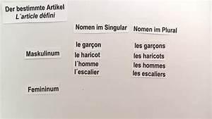Ich Möchte Französisch : wie verwende ich den bestimmten und den unbestimmten artikel franz sisch online lernen ~ Eleganceandgraceweddings.com Haus und Dekorationen