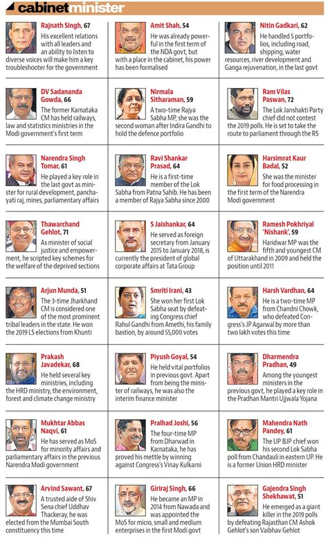 List Of Current Cabinet Ministers by Seven Ministers From Maharashtra In Pm Modi S Second