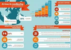 Loa Comment ça Marche : crowdfunding opportunit s vs clatement de la bulle marketing professionnel e magazine ~ Medecine-chirurgie-esthetiques.com Avis de Voitures
