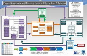 Pmbok U00ae 5 Process Group Map