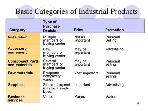 Chp 3 The Business Of Product Management