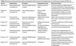 Overview Cardiovascular And Vitamin D Vitamindwiki