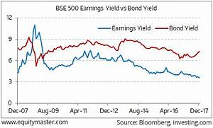 Metal Nifty Chart Increasing Divergence Between Bond Yields And Earnings
