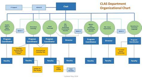 clas department organizational chart dept  counseling