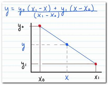 Interpolation Linear Equation Excel Using Graph