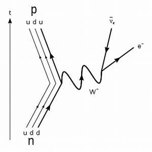 A Few Questions Regarding Beta Decay   Particlephysics