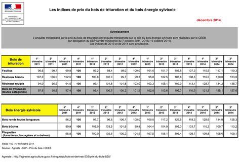 indice de prix des bois de trituration et bois 233 nergie sylvicole agreste netbois infos 3566