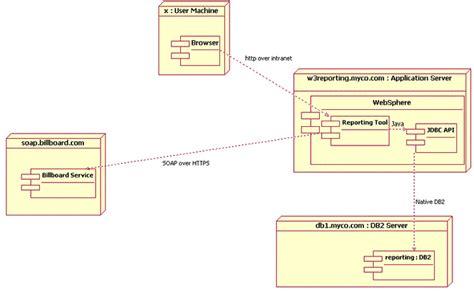 uml basics  introduction   unified modeling language