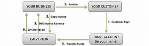 Invoice discounting factoring confidential invoice for Confidential invoice factoring