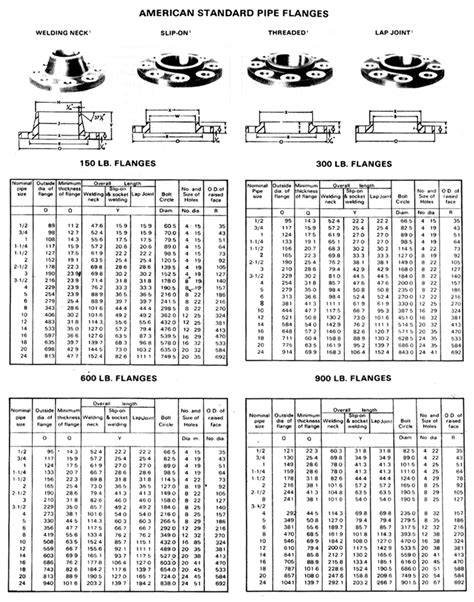 All Types Of Flanges, Slip On Flanges, Spectacle Flanges