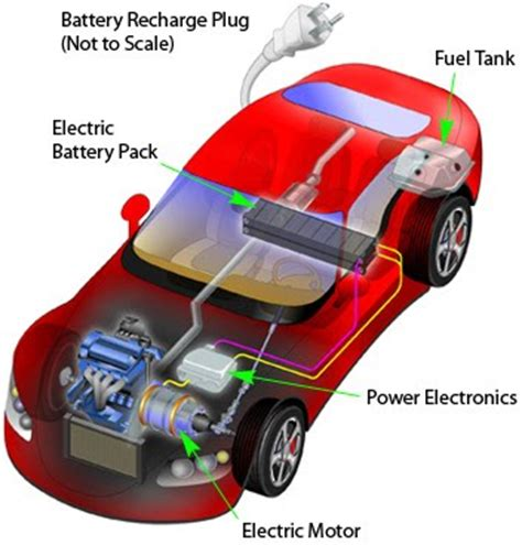 Build Your Own Electric Car by How To Build An Electric Car Learning How To Build Your