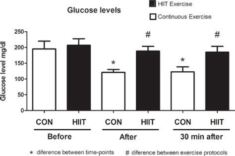 blood glucose levels  volunteers