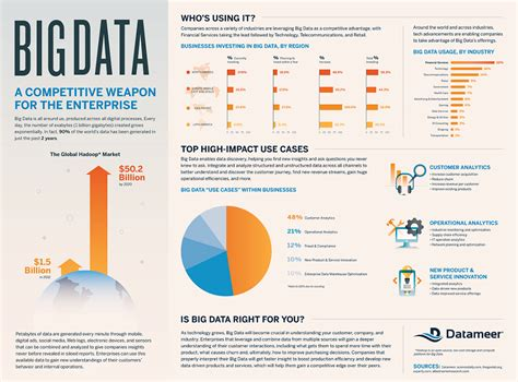 Big Data  An Industry On The Move Insidebigdata