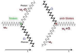 Phonon Spectroscopy    Condensed Matter Physics    Rudi