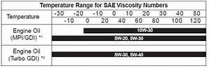 Viscosity Equivalent Chart Engine Oil Viscosity Chart Wallpaperall