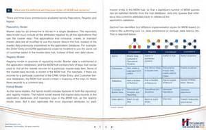 Gartner Master Data Management