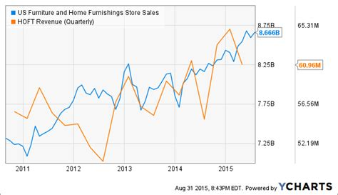 Hooker Furniture Corporation by Hooker Furniture Strong Trends But Estimates Are High