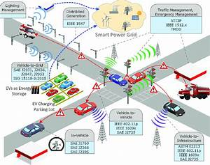 Intelligent Transportation Systems And The Smart Grid In A
