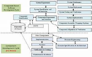 An Improved Model For Component Based Software Development