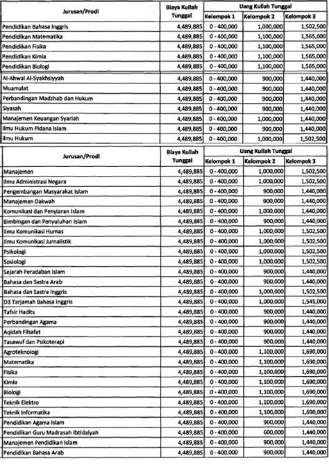 Biaya Kuliah Universitas Islam Negeri Sunan Gunung Djati