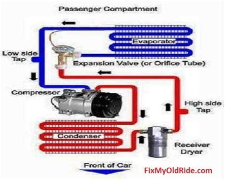 auto air conditioning repair 1986 maserati quattroporte on board diagnostic system learn how to fix old car air conditioning systems diagrams for car repairs air conditioning