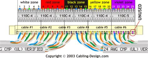 terminating 4 pair cables on 110 type wiring block