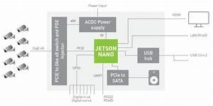 Jetson Nano  U3067 U3042 U3089 U3086 U308b U4eba U304c Ai  U30b3 U30f3 U30d4 U30e5 U30fc U30c6 U30a3 U30f3 U30b0 U306e U5229 U7528 U304c U53ef U80fd U306b