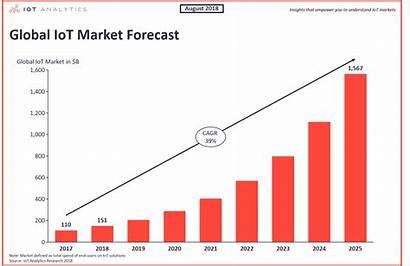 Iot Market Analytics 2025 Global Devices Forecast
