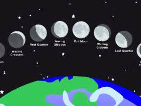 Moon Phases Song for Kids
