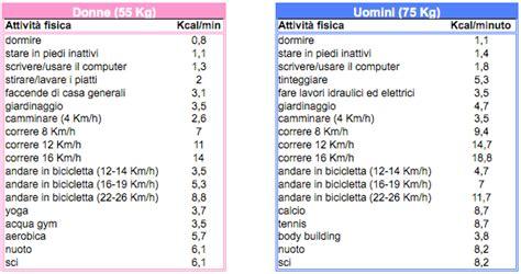 tabelle caloriche e nutrizionali degli alimenti quante calorie bruci come calcolarle con precisione