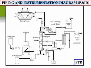 Ppt  4 Piping And Instrumentation Diagram   P U0026id