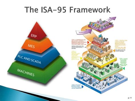 Manufacturing Execution Systems: The ISA-95 framework