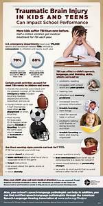 Traumatic Brain Injury In Kids And Teens Can Impact School